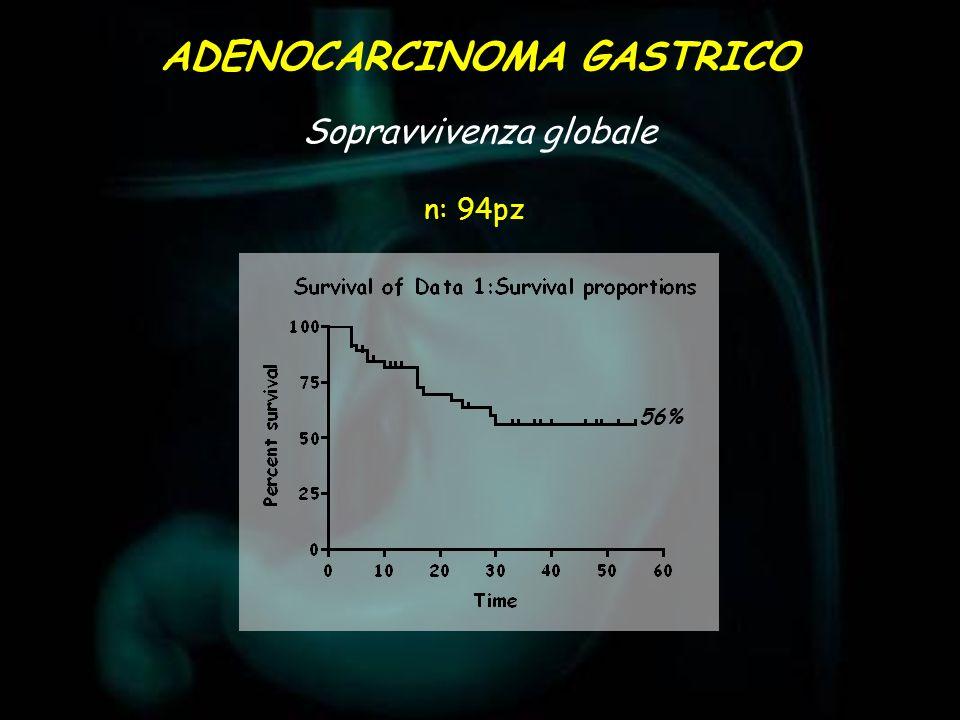 Sopravvivenza globale ADENOCARCINOMA GASTRICO 56% n: 94pz