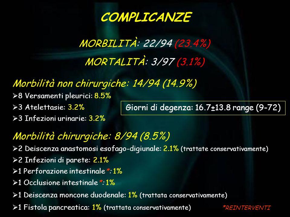 COMPLICANZE MORBILITÀ: 22/94 (23.4%) MORTALITÀ: 3/97 (3.1%) Morbilità non chirurgiche: 14/94 (14.9%) 8 Versamenti pleurici: 8.5% 3 Atelettasie: 3.2% 3
