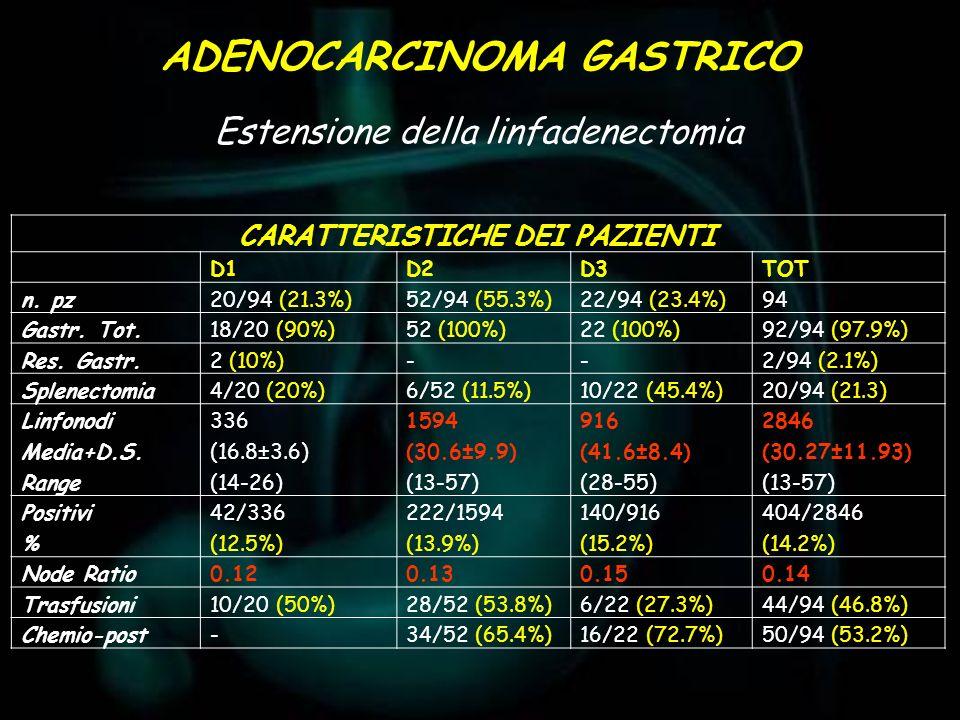 CARATTERISTICHE DEI PAZIENTI D1D2D3TOT n. pz20/94 (21.3%)52/94 (55.3%)22/94 (23.4%)94 Gastr. Tot.18/20 (90%)52 (100%)22 (100%)92/94 (97.9%) Res. Gastr