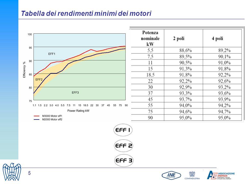 5 Tabella dei rendimenti minimi dei motori