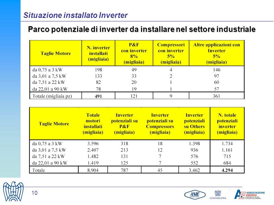 10 Parco potenziale di inverter da installare nel settore industriale Situazione installato Inverter