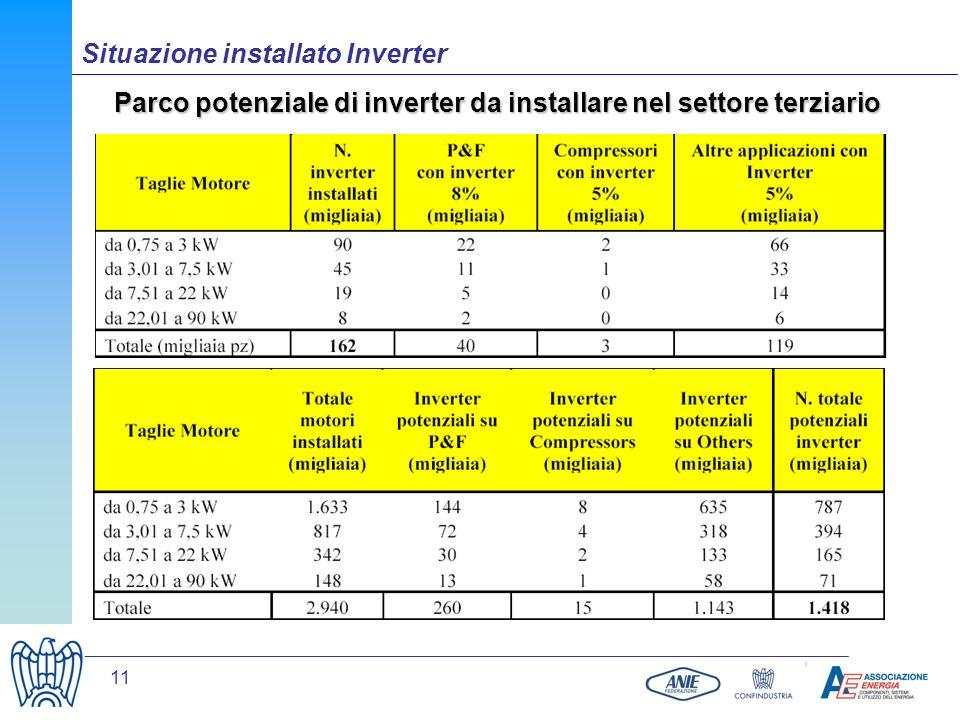 11 Situazione installato Inverter Parco potenziale di inverter da installare nel settore terziario