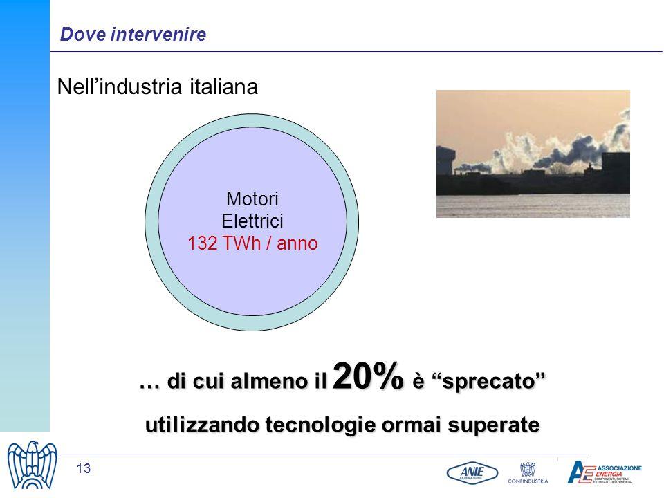 13 Dove intervenire Nellindustria italiana … di cui almeno il 20% è sprecato utilizzando tecnologie ormai superate Consumo elettrico nellindustria ita