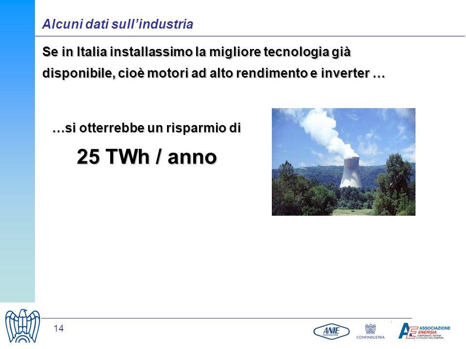 14 Se in Italia installassimo la migliore tecnologia già disponibile, cioè motori ad alto rendimento e inverter … …si otterrebbe un risparmio di 25 TW