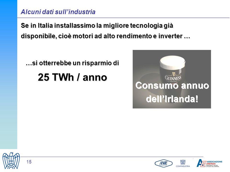 15 Se in Italia installassimo la migliore tecnologia già disponibile, cioè motori ad alto rendimento e inverter … …si otterrebbe un risparmio di 25 TW
