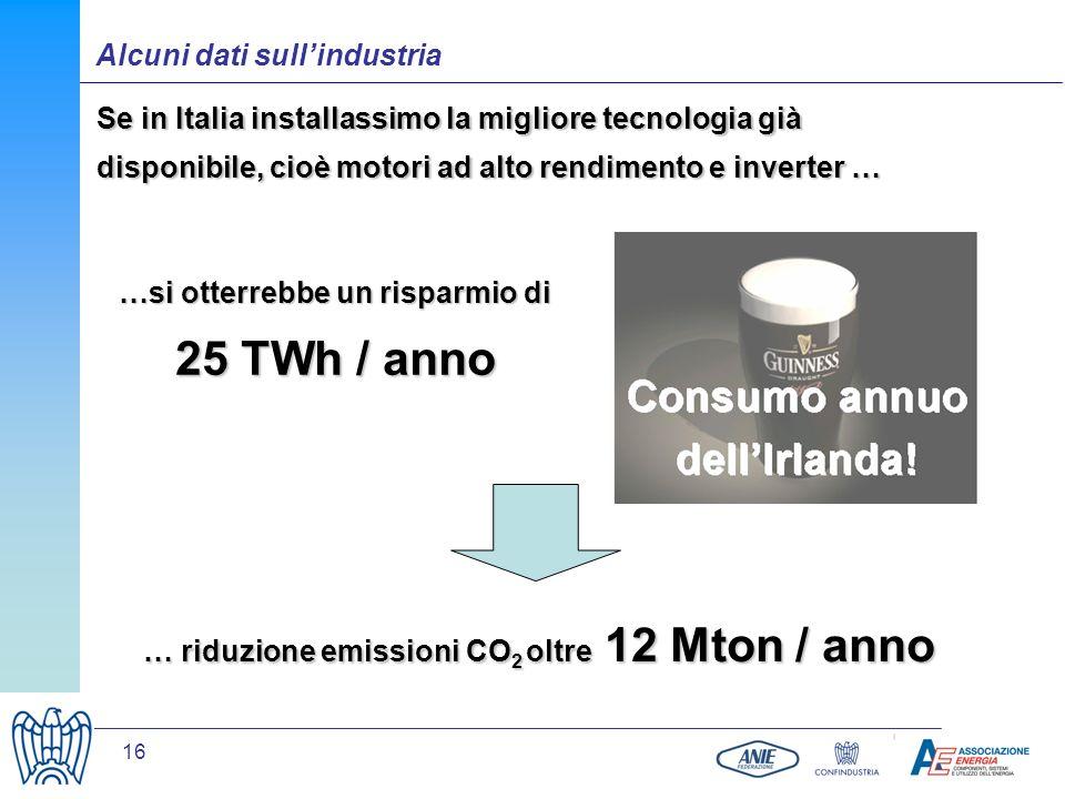 16 Se in Italia installassimo la migliore tecnologia già disponibile, cioè motori ad alto rendimento e inverter … … riduzione emissioni CO 2 oltre 12