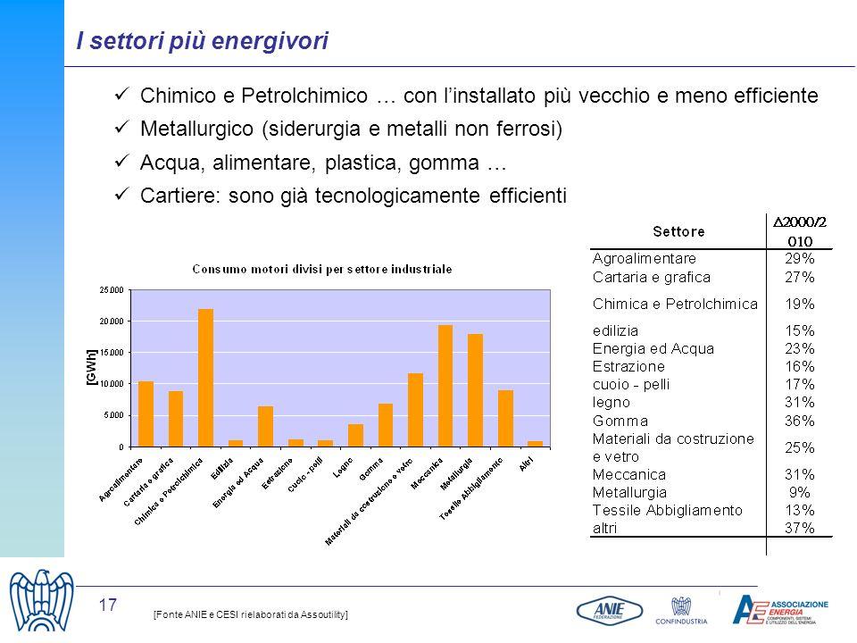 17 Chimico e Petrolchimico … con linstallato più vecchio e meno efficiente Metallurgico (siderurgia e metalli non ferrosi) Acqua, alimentare, plastica
