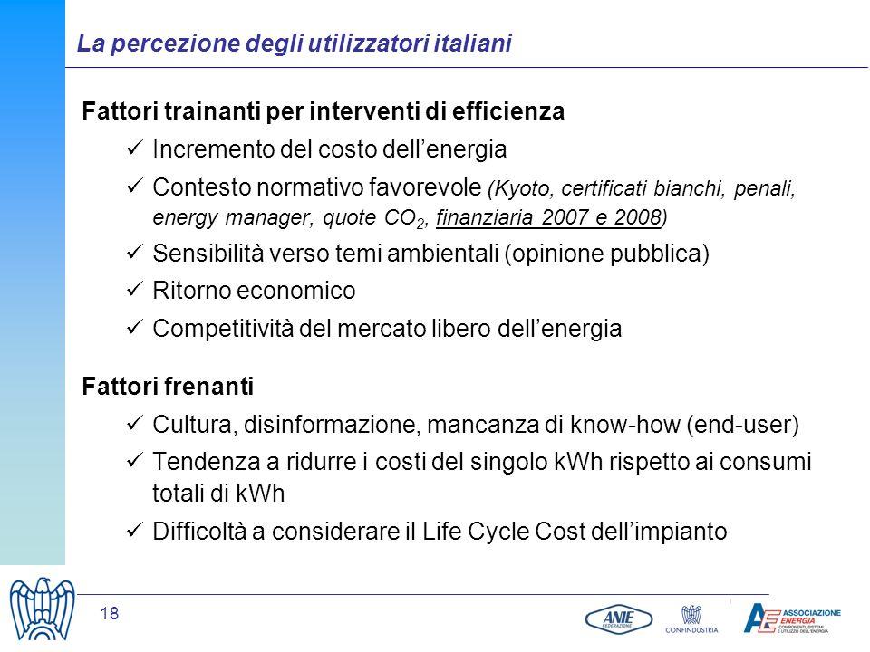18 Fattori trainanti per interventi di efficienza Incremento del costo dellenergia Contesto normativo favorevole (Kyoto, certificati bianchi, penali,