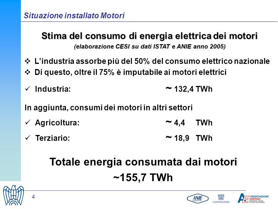 4 Situazione installato Motori Stima del consumo di energia elettrica dei motori (elaborazione CESI su dati ISTAT e ANIE anno 2005) Lindustria assorbe