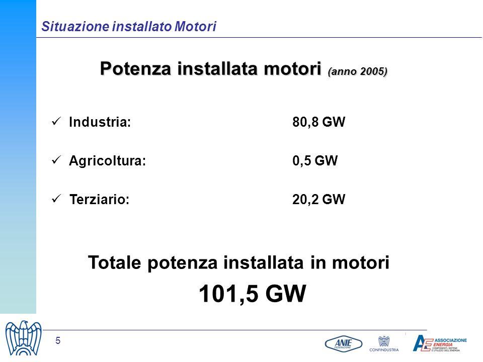 5 Potenza installata motori (anno 2005) Industria: 80,8 GW Agricoltura:0,5 GW Terziario:20,2 GW Totale potenza installata in motori 101,5 GW Situazion