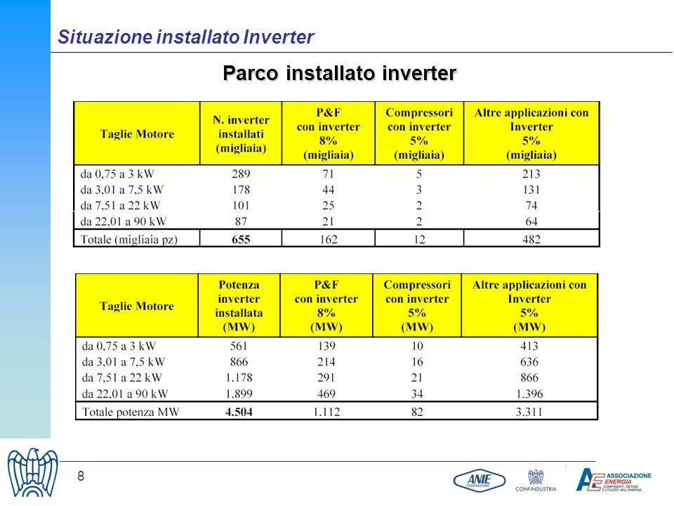 8 Parco installato inverter Situazione installato Inverter