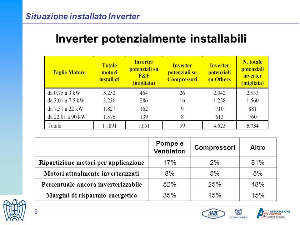 9 Inverter potenzialmente installabili Situazione installato Inverter Pompe e Ventilatori CompressoriAltro Ripartizione motori per applicazione 17%2%8