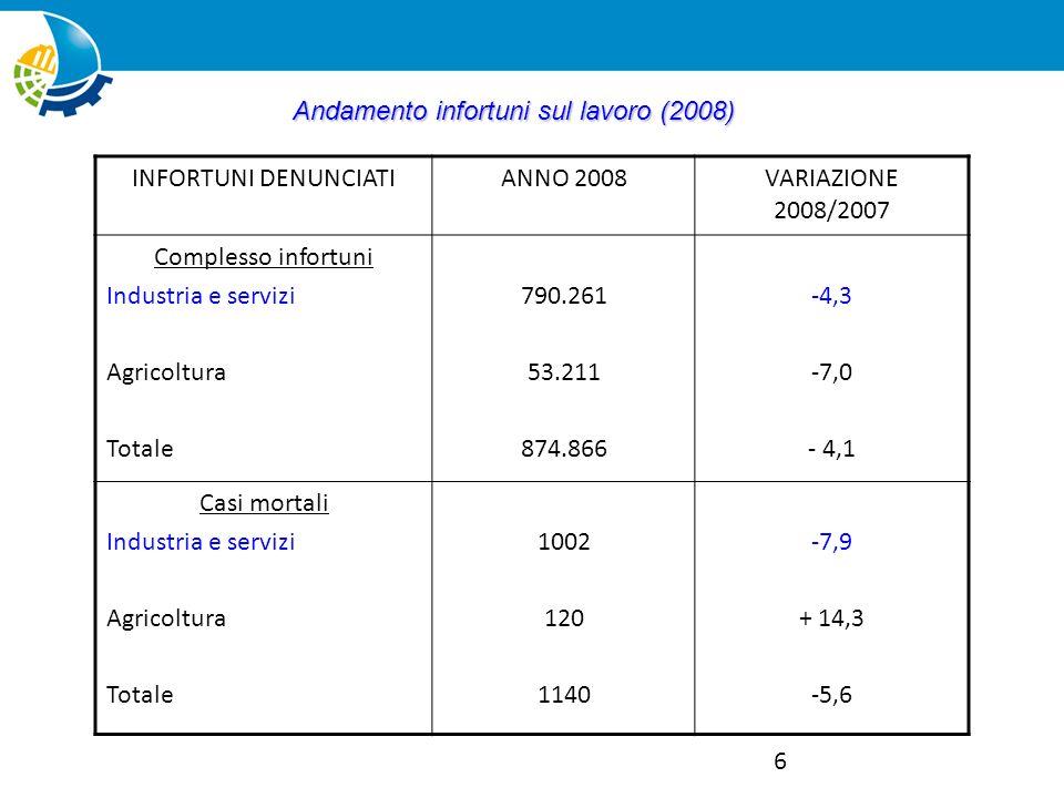 6 INFORTUNI DENUNCIATIANNO 2008VARIAZIONE 2008/2007 Complesso infortuni Industria e servizi Agricoltura Totale 790.261 53.211 874.866 -4,3 -7,0 - 4,1
