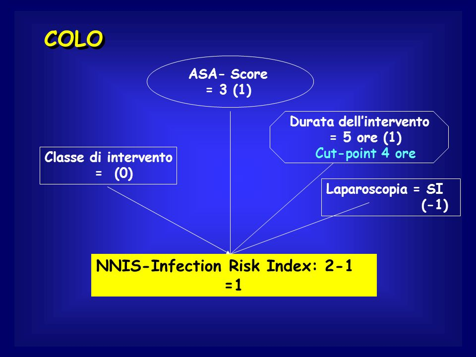 ASA- Score = 3 (1) Classe di intervento = (0) Durata dellintervento = 5 ore (1) Cut-point 4 ore NNIS-Infection Risk Index: 2-1 =1 COLO Laparoscopia =