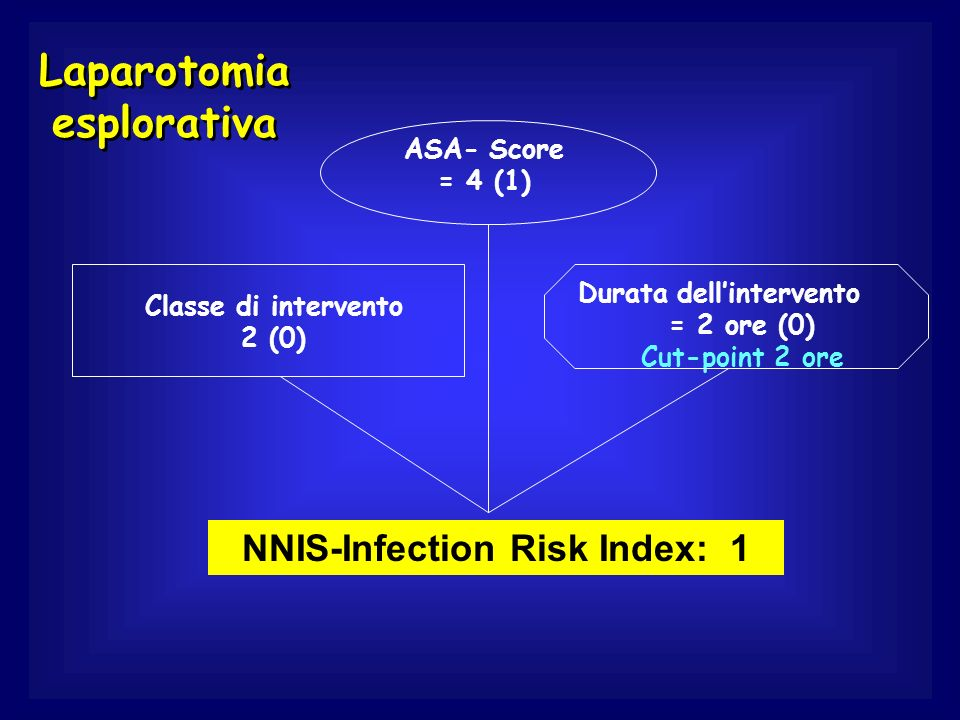 Laparotomia esplorativa ASA- Score = 4 (1) Classe di intervento 2 (0) Durata dellintervento = 2 ore (0) Cut-point 2 ore NNIS-Infection Risk Index: 1