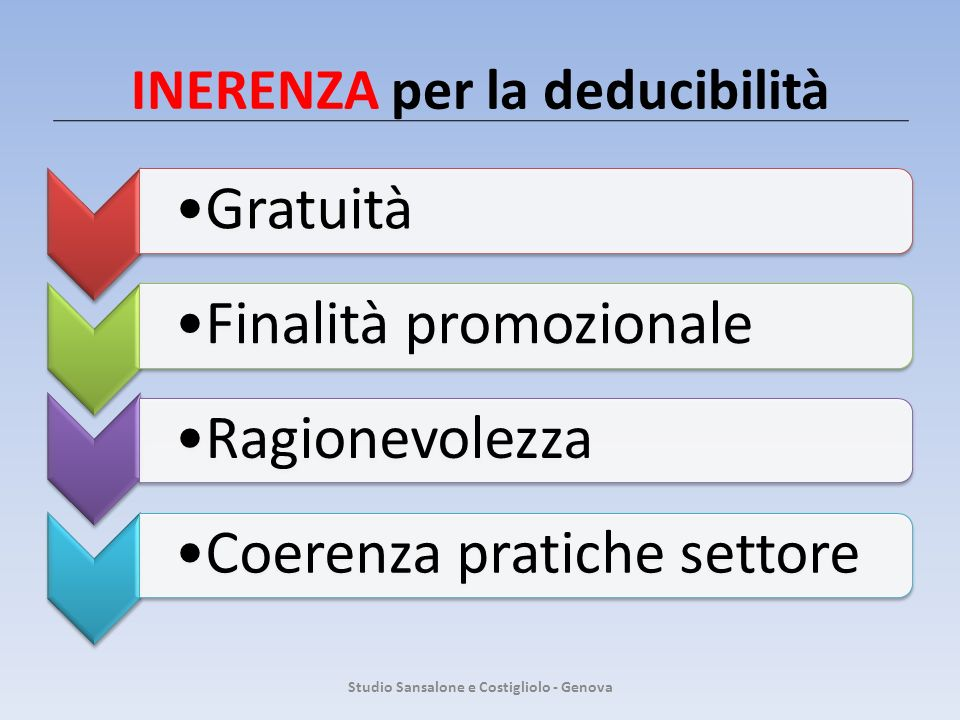 INERENZA per la deducibilità Studio Sansalone e Costigliolo - Genova GratuitàFinalità promozionaleRagionevolezza Coerenza pratiche settore