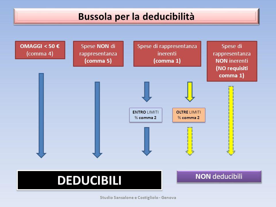 Bussola per la deducibilità Studio Sansalone e Costigliolo - Genova OMAGGI < 50 (comma 4) Spese NON di rappresentanza (comma 5) Spese di rappresentanz