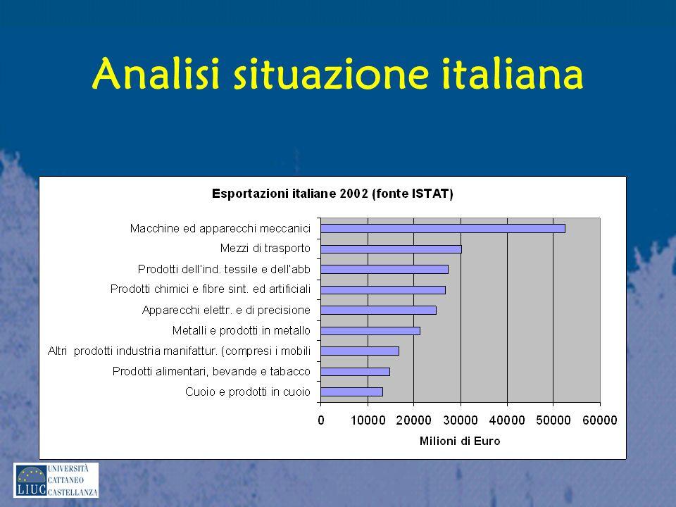 Analisi situazione italiana