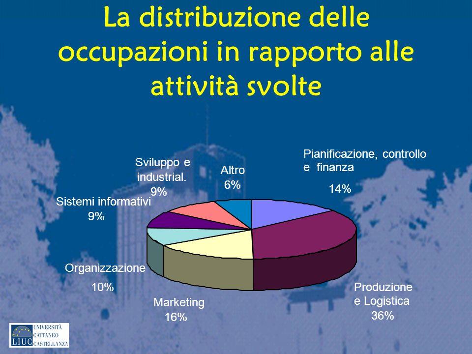 La distribuzione delle occupazioni in rapporto alle attività svolte Pianificazione, controllo e finanza 14% Produzione e Logistica 36% Marketing 16% Organizzazione 10% Sistemi informativi 9% Sviluppo e industrial.