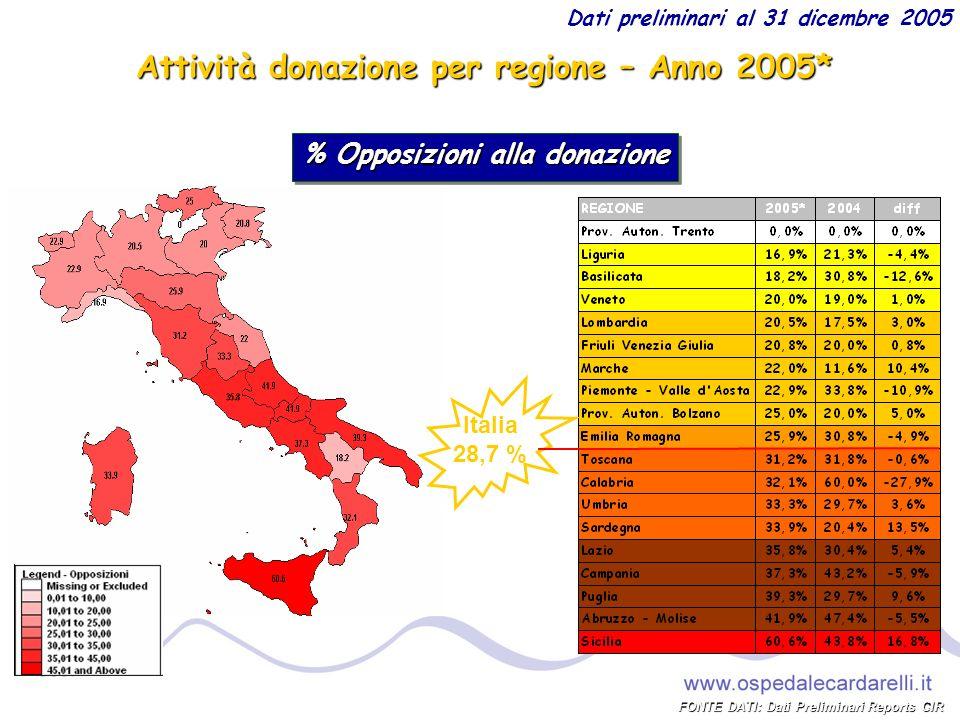 Attività donazione per regione – Anno 2006* % Opposizioni alla donazione Italia 26,0% FONTE DATI: Dati Reports CIR * Dati preliminari al 30 novembre 2006