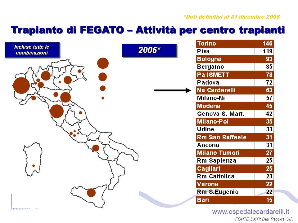 Trapianto di FEGATO – Attività per centro trapianti 100 75 50 25 Incluse tutte le combinazioni FONTE DATI: Dati Reports CIR 2006*2006* *Dati definitivi al 31 dicembre 2006