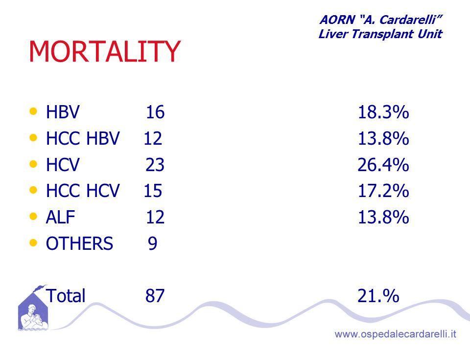 RE TRANSPLANTATION HCV 6 HCV+HCC 2 HBV3 Alcoholic 1 ALF 4 Total16