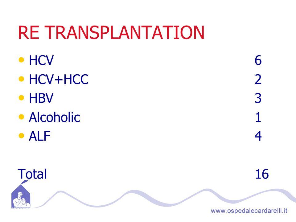 Trapianto ortotopico di fegato Trapianto di fegato intero da cadavere Split liver Living Donor Liver Transplant Trapianto pediatrico
