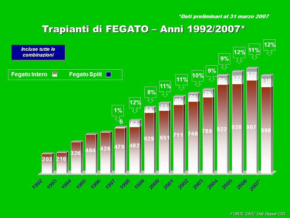 Trapianti di FEGATO – Anni 1992/2007* Incluse tutte le combinazioni 1%12%11% 10%8% 9% Fegato InteroFegato Split 9% 11% FONTE DATI: Dati Report CIR 12% *Dati preliminari al 31 marzo 2007 12%
