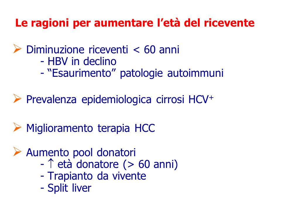 Le ragioni per aumentare letà del ricevente Diminuzione riceventi < 60 anni - HBV in declino - Esaurimento patologie autoimmuni Prevalenza epidemiologica cirrosi HCV + Miglioramento terapia HCC Aumento pool donatori - età donatore (> 60 anni) - Trapianto da vivente - Split liver