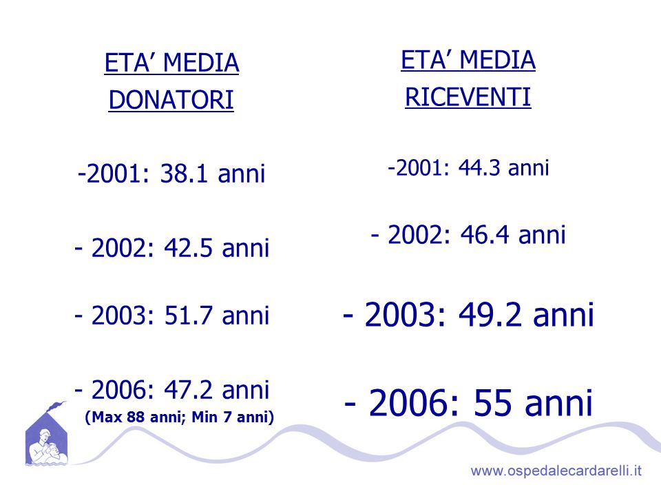 ETA MEDIA DONATORI -2001: 38.1 anni - 2002: 42.5 anni - 2003: 51.7 anni - 2006: 47.2 anni (Max 88 anni; Min 7 anni) ETA MEDIA RICEVENTI -2001: 44.3 anni - 2002: 46.4 anni - 2003: 49.2 anni - 2006: 55 anni