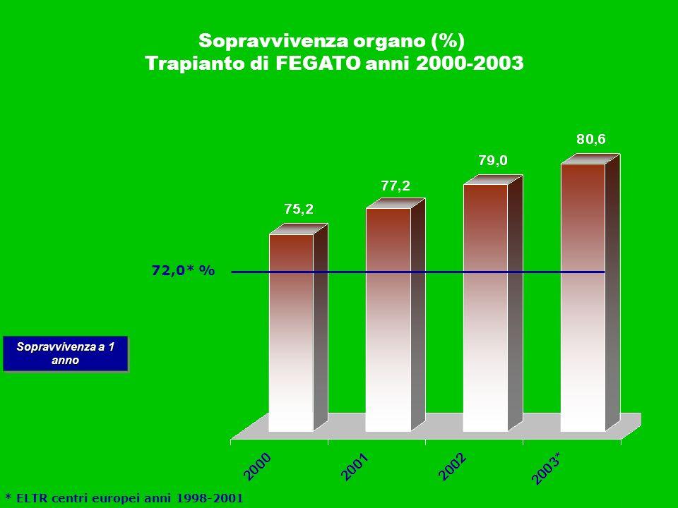 * ELTR centri europei anni 1998-2001 * Dati preliminari Sopravvivenza organo (%) Trapianto di FEGATO anni 2000-2003 Sopravvivenza a 1 anno 72,0* %