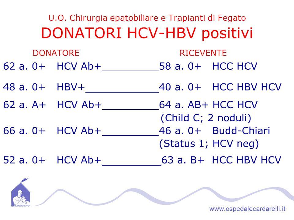 U.O.Chirurgia epatobiliare e Trapianti di Fegato DONATORI HCV-HBV positivi DONATORERICEVENTE 62 a.