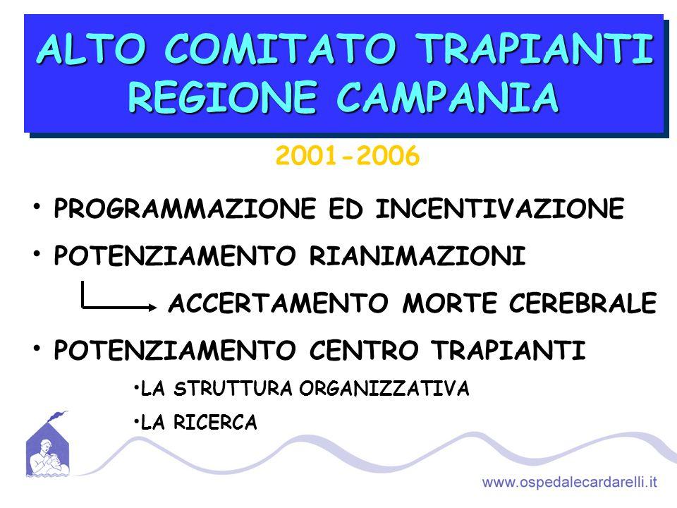 ALTO COMITATO TRAPIANTI REGIONE CAMPANIA 2001-2006 PROGRAMMAZIONE ED INCENTIVAZIONE POTENZIAMENTO RIANIMAZIONI ACCERTAMENTO MORTE CEREBRALE POTENZIAMENTO CENTRO TRAPIANTI LA STRUTTURA ORGANIZZATIVA LA RICERCA
