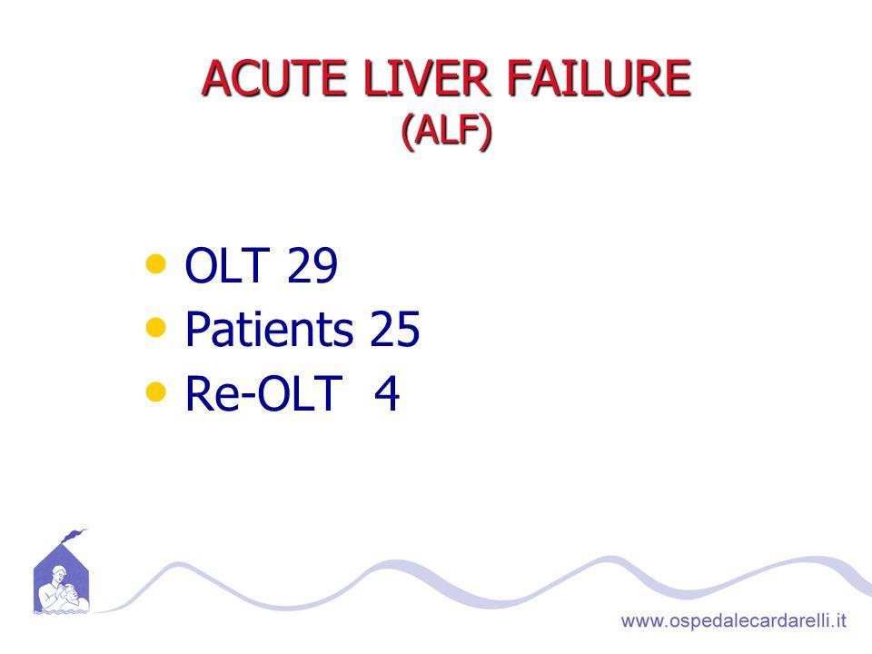 ACUTE LIVER FAILURE (ALF) OLT 29 Patients 25 Re-OLT 4