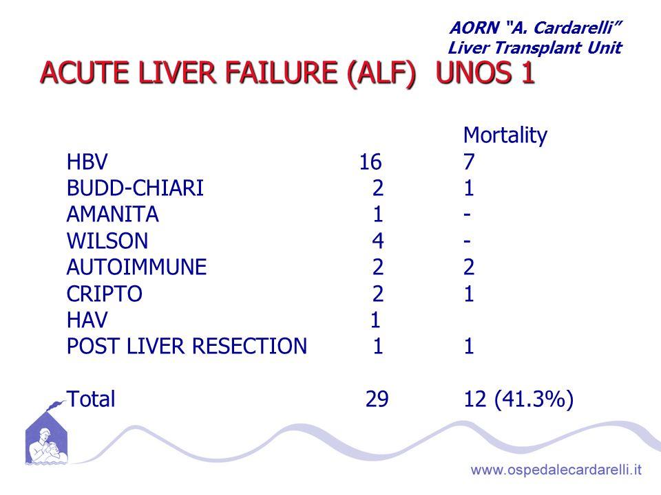 ACUTE LIVER FAILURE (ALF) UNOS 1 Mortality HBV 167 BUDD-CHIARI 21 AMANITA 1- WILSON 4- AUTOIMMUNE 22 CRIPTO 21 HAV 1 POST LIVER RESECTION 11 Total 2912 (41.3%) AORN A.