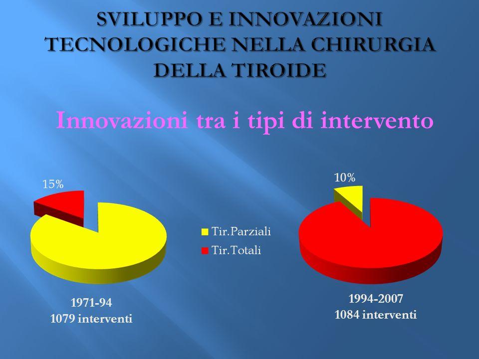 Innovazioni tra i tipi di intervento 10% 1971-94 1079 interventi 1994-2007 1084 interventi