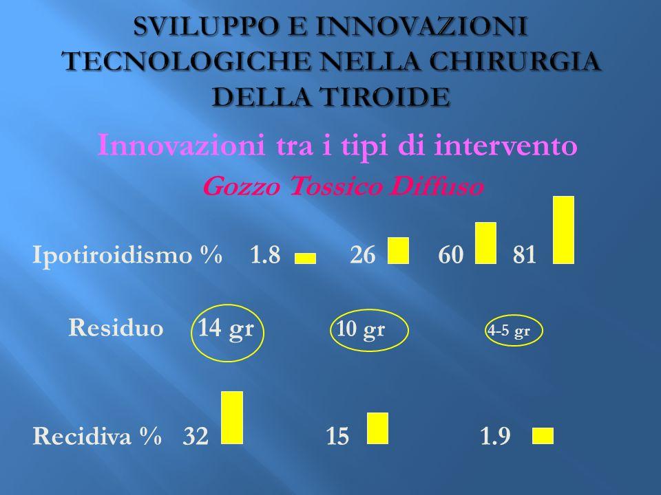 Innovazioni tra i tipi di intervento Gozzo Tossico Diffuso Ipotiroidismo % 1.8 26 60 81 Residuo 14 gr 10 gr 4-5 gr Recidiva % 32 15 1.9