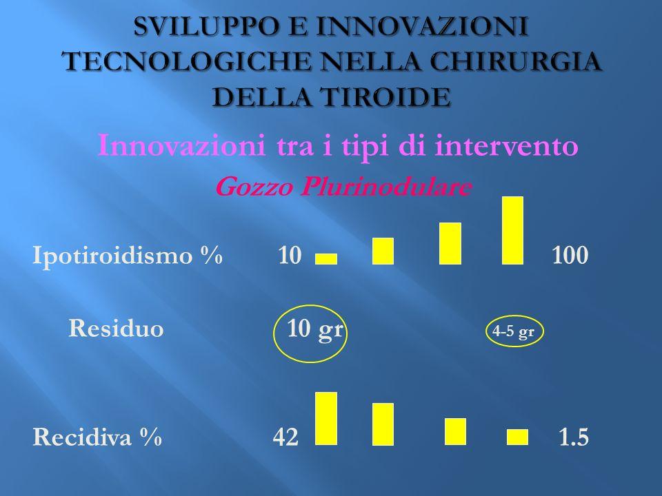 Innovazioni tra i tipi di intervento Gozzo Plurinodulare Ipotiroidismo % 10 100 Residuo 10 gr 4-5 gr Recidiva % 42 1.5