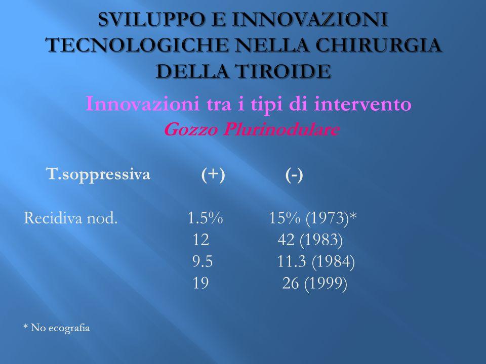 Innovazioni tra i tipi di intervento Gozzo Plurinodulare T.soppressiva (+) (-) Recidiva nod.