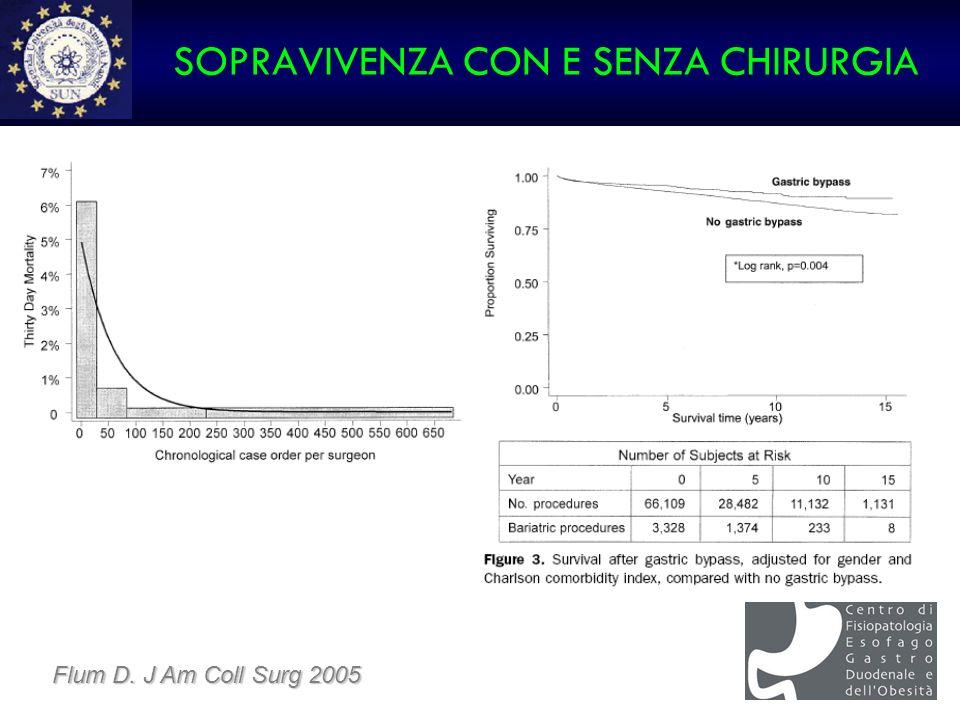 SOPRAVIVENZA CON E SENZA CHIRURGIA Flum D. J Am Coll Surg 2005
