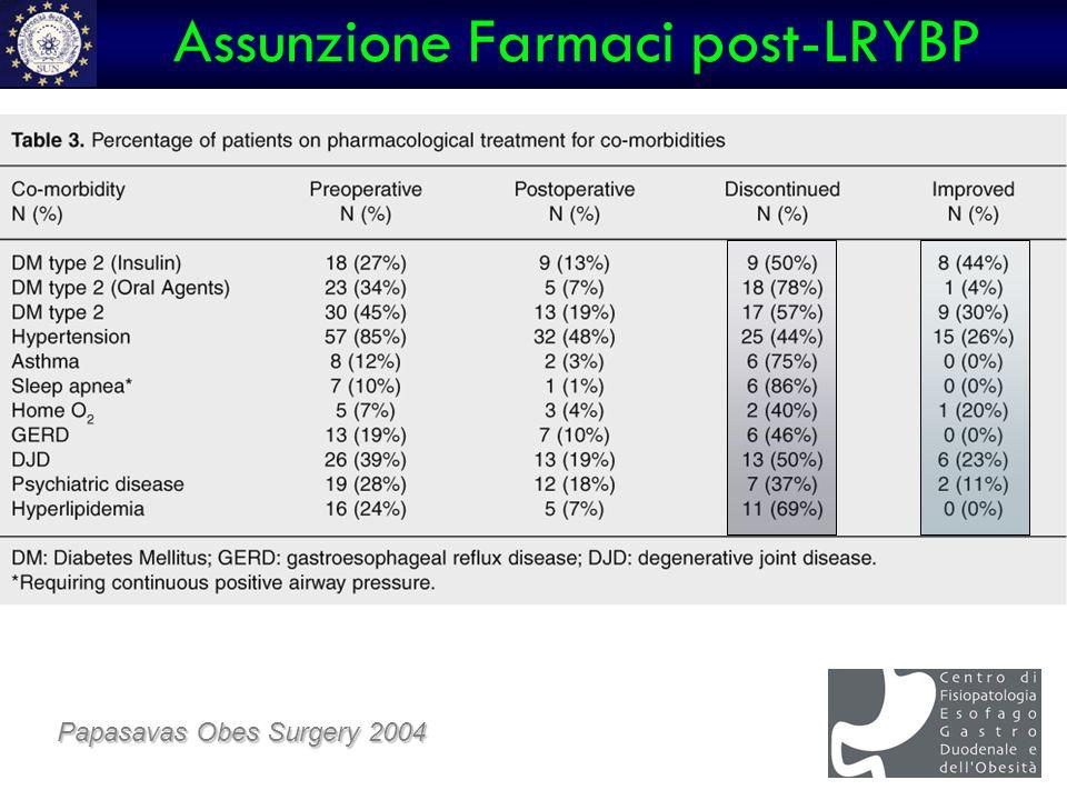 Assunzione Farmaci post-LRYBP Papasavas Obes Surgery 2004