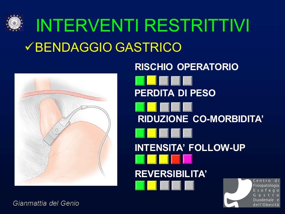 INTERVENTI RESTRITTIVI BENDAGGIO GASTRICO RISCHIO OPERATORIO PERDITA DI PESO INTENSITA FOLLOW-UP RIDUZIONE CO-MORBIDITA REVERSIBILITA Gianmattia del G