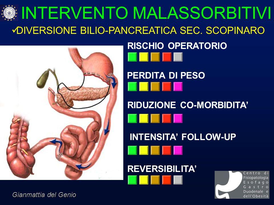INTERVENTO MALASSORBITIVI RISCHIO OPERATORIO PERDITA DI PESO RIDUZIONE CO-MORBIDITA INTENSITA FOLLOW-UP REVERSIBILITA DIVERSIONE BILIO-PANCREATICA SEC