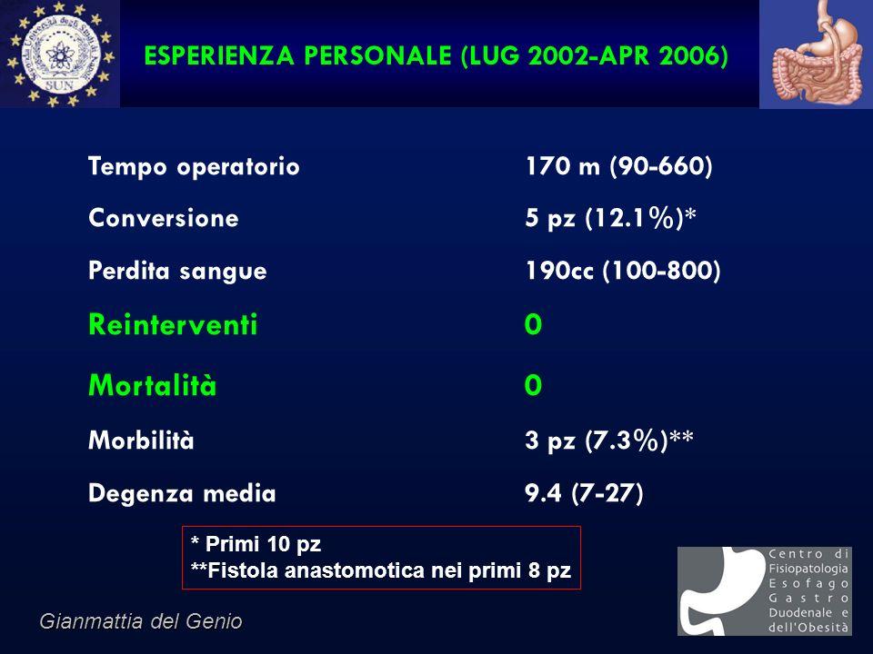 ESPERIENZA PERSONALE (LUG 2002-APR 2006) Tempo operatorio170 m (90-660) Conversione5 pz (12.1%)* Perdita sangue190cc (100-800) Reinterventi0 Mortalità