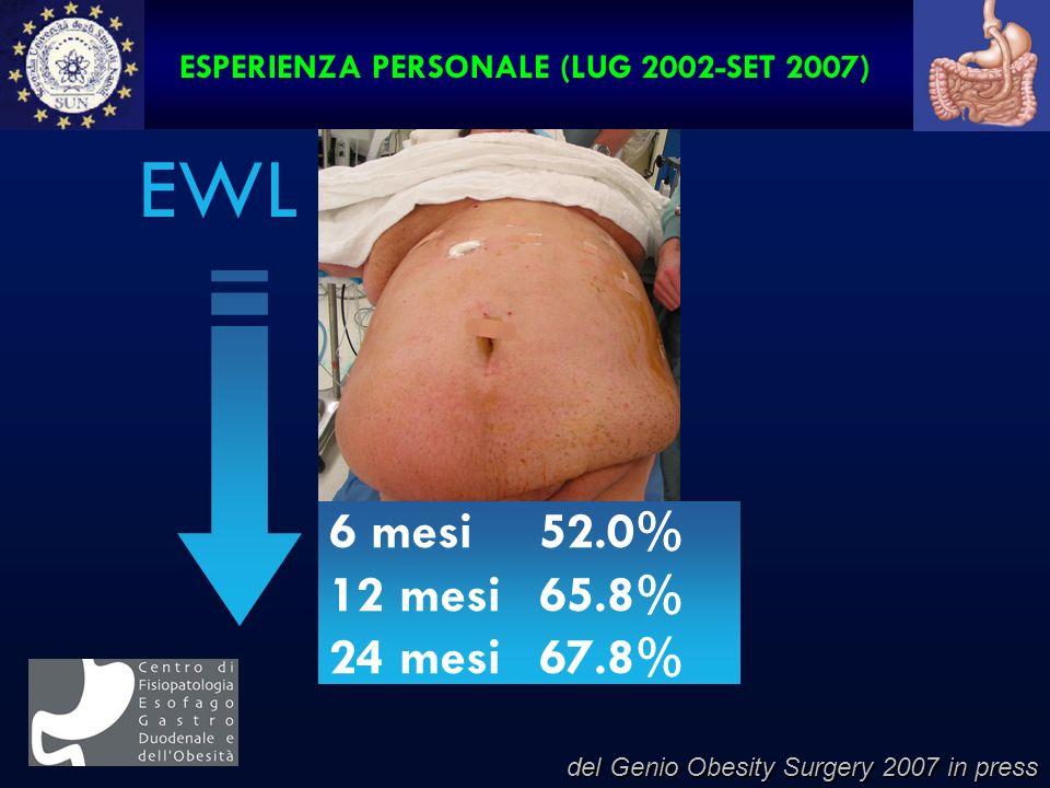 ESPERIENZA PERSONALE (LUG 2002-SET 2007) EWL 6 mesi 52.0% 12 mesi 65.8% 24 mesi67.8% del Genio Obesity Surgery 2007 in press