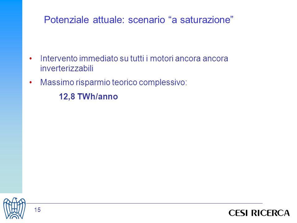 15 Potenziale attuale: scenario a saturazione Intervento immediato su tutti i motori ancora ancora inverterizzabili Massimo risparmio teorico complessivo: 12,8 TWh/anno