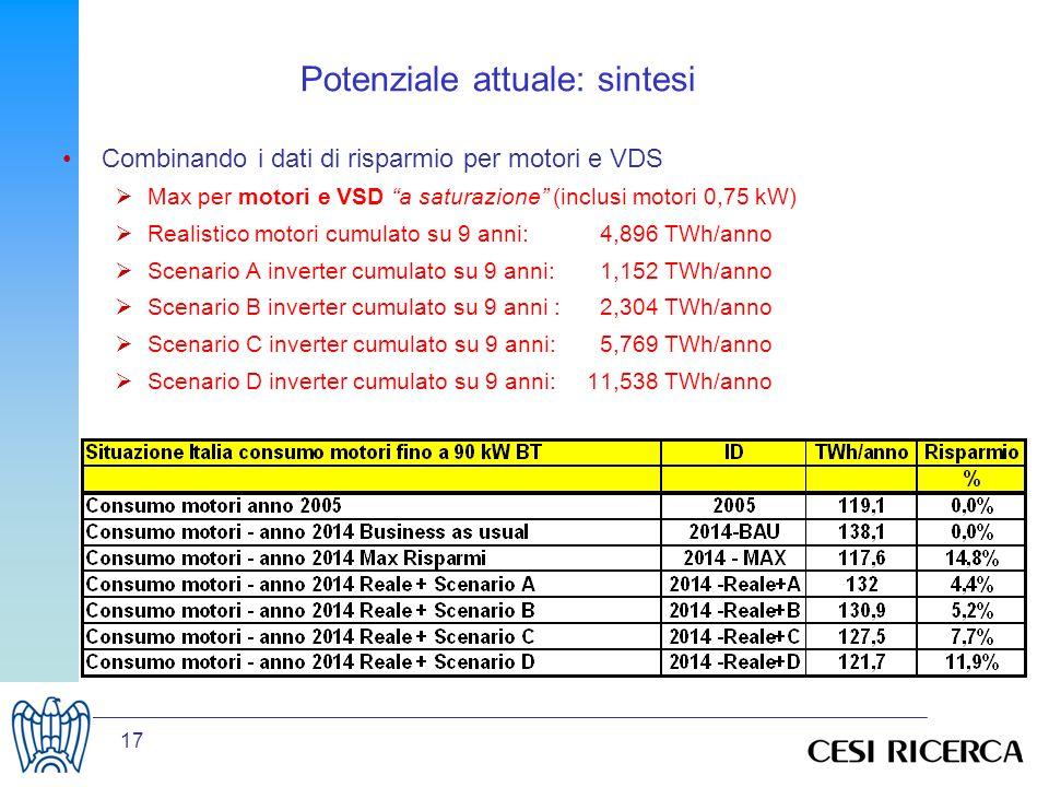 17 Potenziale attuale: sintesi Combinando i dati di risparmio per motori e VDS Max per motori e VSD a saturazione (inclusi motori 0,75 kW) Realistico motori cumulato su 9 anni: 4,896 TWh/anno Scenario A inverter cumulato su 9 anni: 1,152 TWh/anno Scenario B inverter cumulato su 9 anni : 2,304 TWh/anno Scenario C inverter cumulato su 9 anni: 5,769 TWh/anno Scenario D inverter cumulato su 9 anni:11,538 TWh/anno