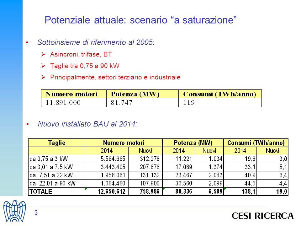 3 Potenziale attuale: scenario a saturazione Sottoinsieme di riferimento al 2005: Asincroni, trifase, BT Taglie tra 0,75 e 90 kW Principalmente, settori terziario e industriale Nuovo installato BAU al 2014: