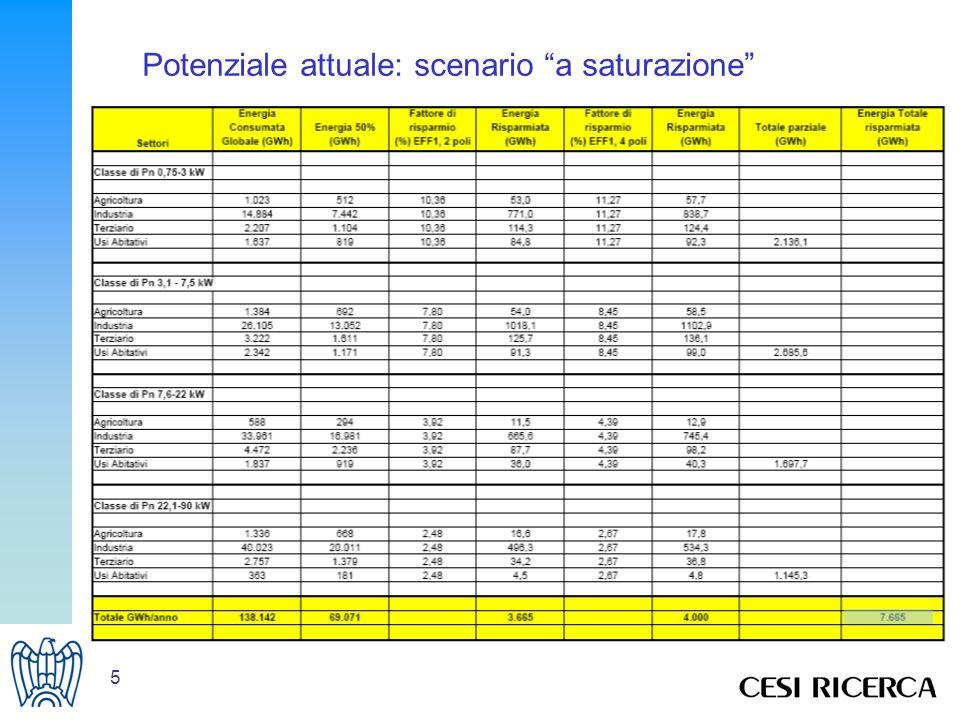 5 Potenziale attuale: scenario a saturazione