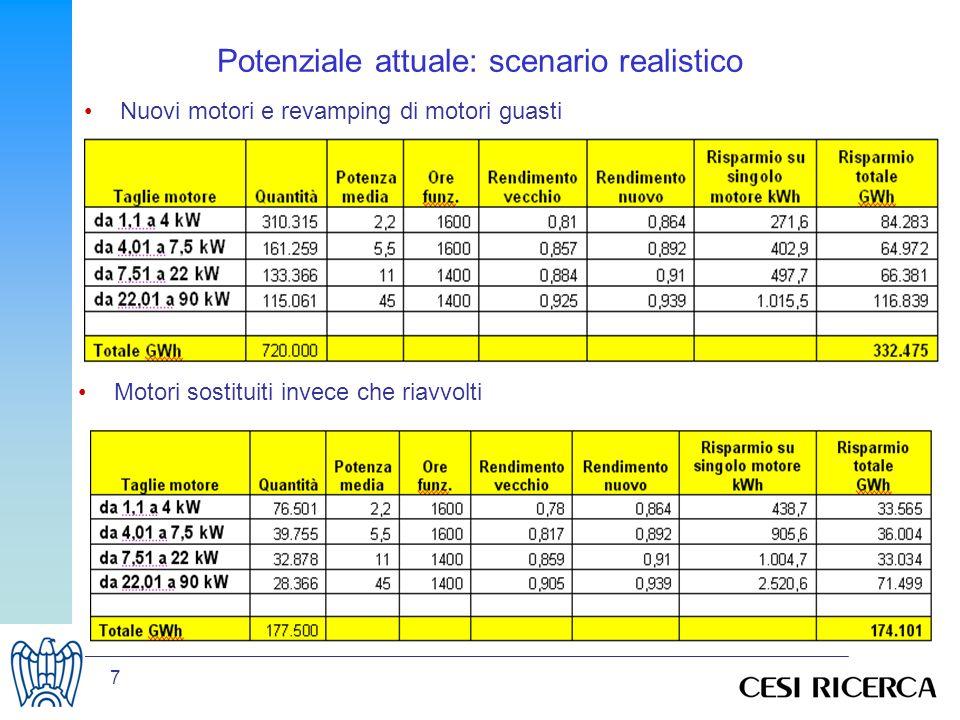 8 Potenziale attuale: scenario realistico Sostituzioni forzate in EFF1 TOTALE